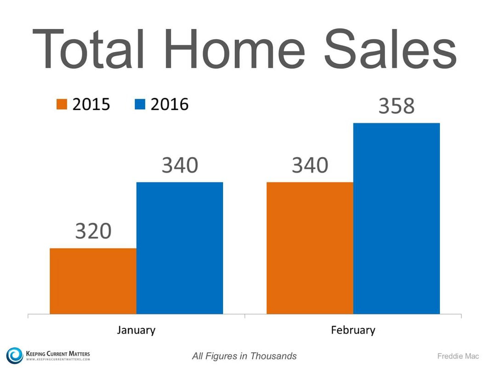 total home sales Charlotte NC