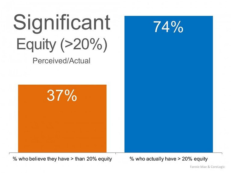 Homeowners Regain Equity of Over 20% Report Reveals