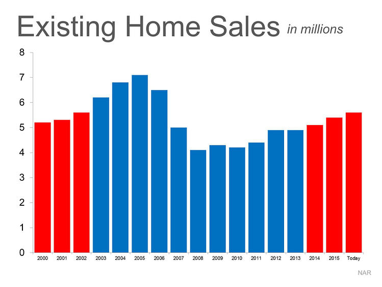 Is the Current Pace of Home Sales Sustainable?